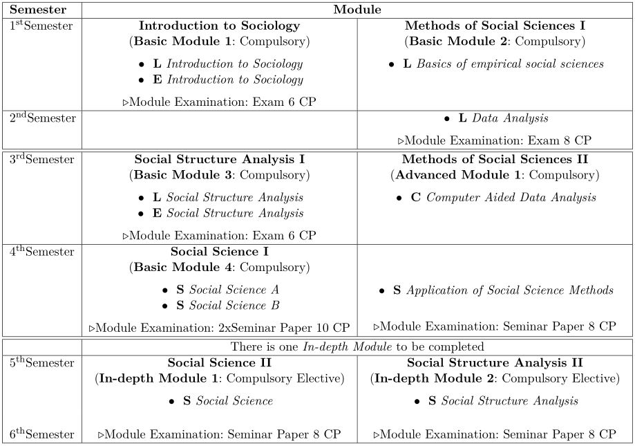 tabular overview sociology